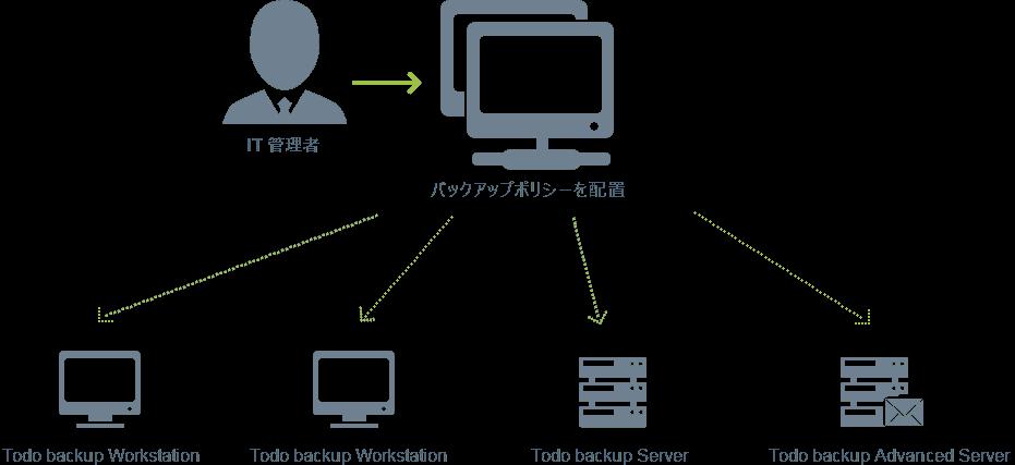 EaseUS Backup Center - 機能
